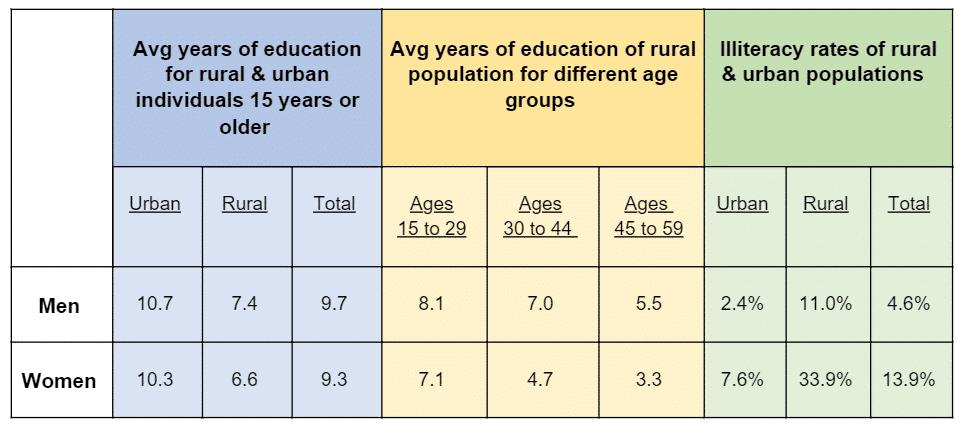 Education Rates in Rural Peru