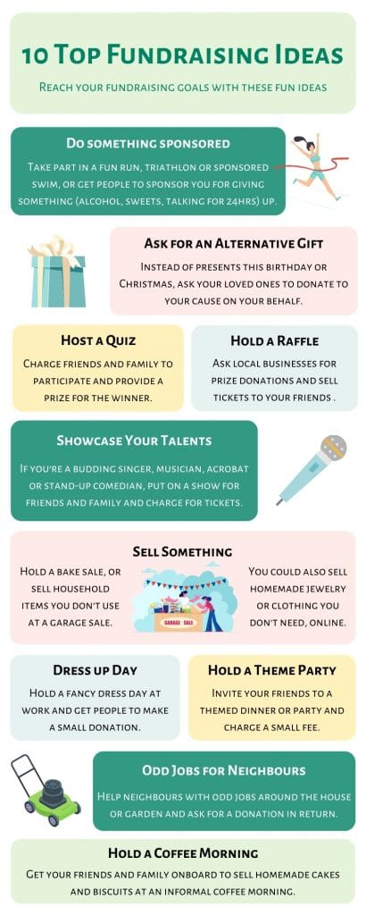 infographic showing ideas for fundraising activities