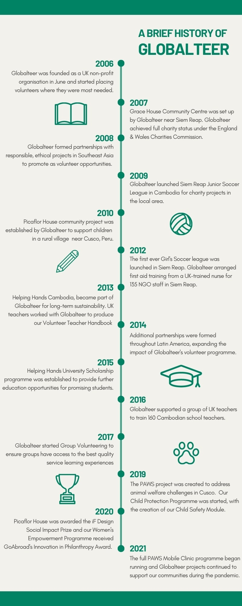 a brief history of Globalteer in infographic form